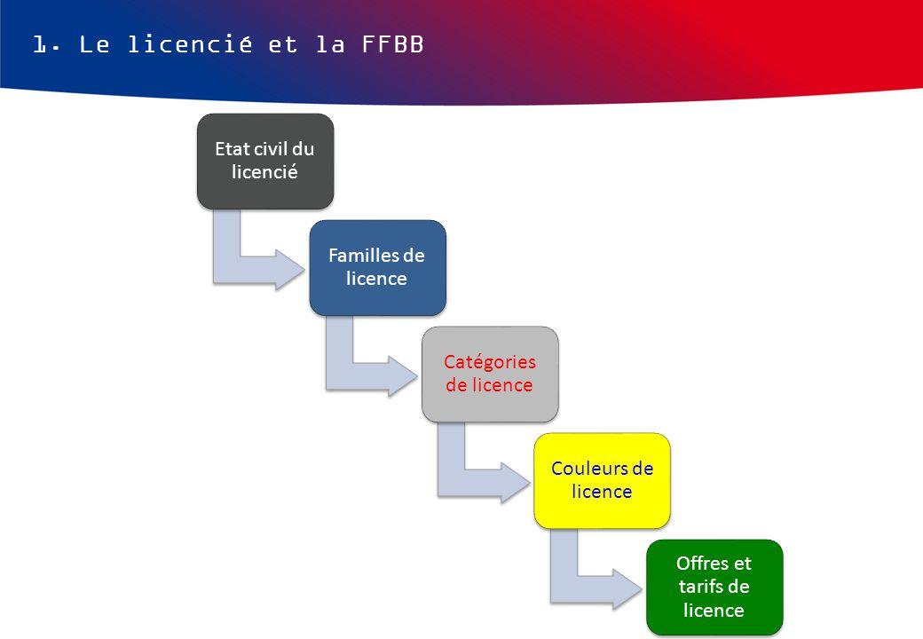 1. Le licencié et la FFBB Etat civil du licencié Familles de licence Catégories de licence Couleurs de licence Offres et tarifs de licence