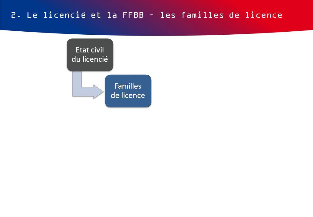 2. Le licencié et la FFBB – les familles de licence Etat civil du licencié Familles de licence Catégories de licence Couleurs de licence Tarifs de lic