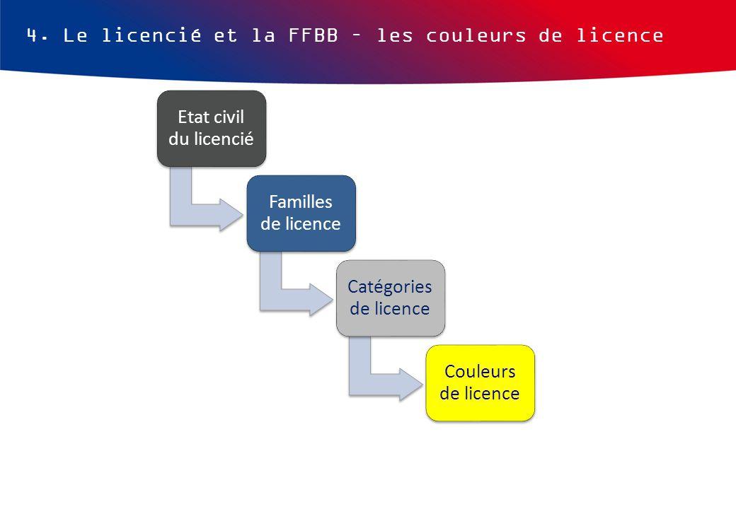 4. Le licencié et la FFBB – les couleurs de licence Etat civil du licencié Familles de licence Catégories de licence Couleurs de licence