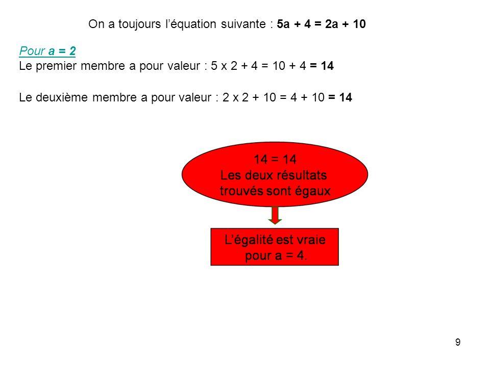 9 On a toujours léquation suivante : 5a + 4 = 2a + 10 Pour a = 2 Le premier membre a pour valeur : 5 x 2 + 4 = 10 + 4 = 14 Le deuxième membre a pour v