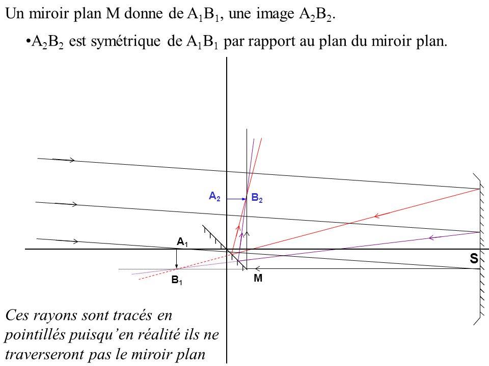 M S A1A1 B1B1 Un miroir plan M donne de A 1 B 1, une image A 2 B 2. Ces rayons sont tracés en pointillés puisquen réalité ils ne traverseront pas le m