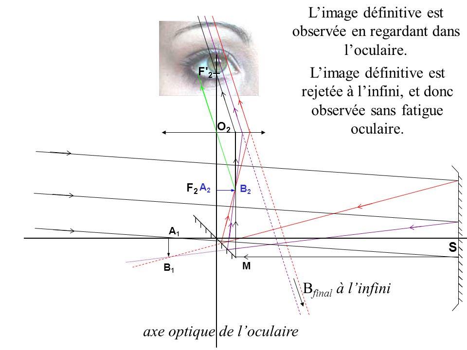Une lentille convergente joue le rôle doculaire. A 2 B 2 est un objet pour loculaire. Loculaire est placé afin que A 2 B 2 soit situé dans son plan fo