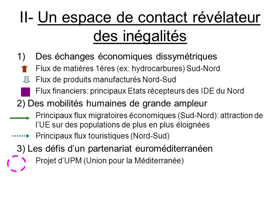II- Un espace de contact révélateur des inégalités 1)Des échanges économiques dissymétriques Flux de matières 1ères (ex: hydrocarbures) Sud-Nord Flux