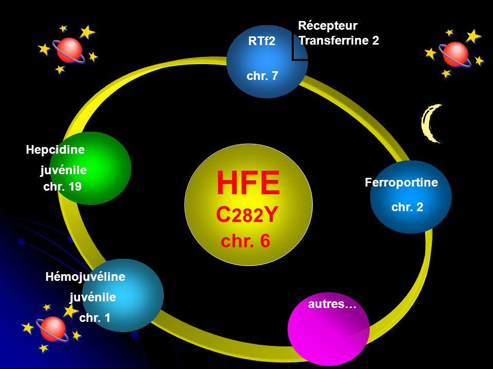 HFE chr. 6 chr. 7 Ferroportine chr. 2 Hémojuvéline Hepcidine juvénile C 282 Y chr. 1 juvénile chr. 19 RTf2 Récepteur Transferrine 2 autres…