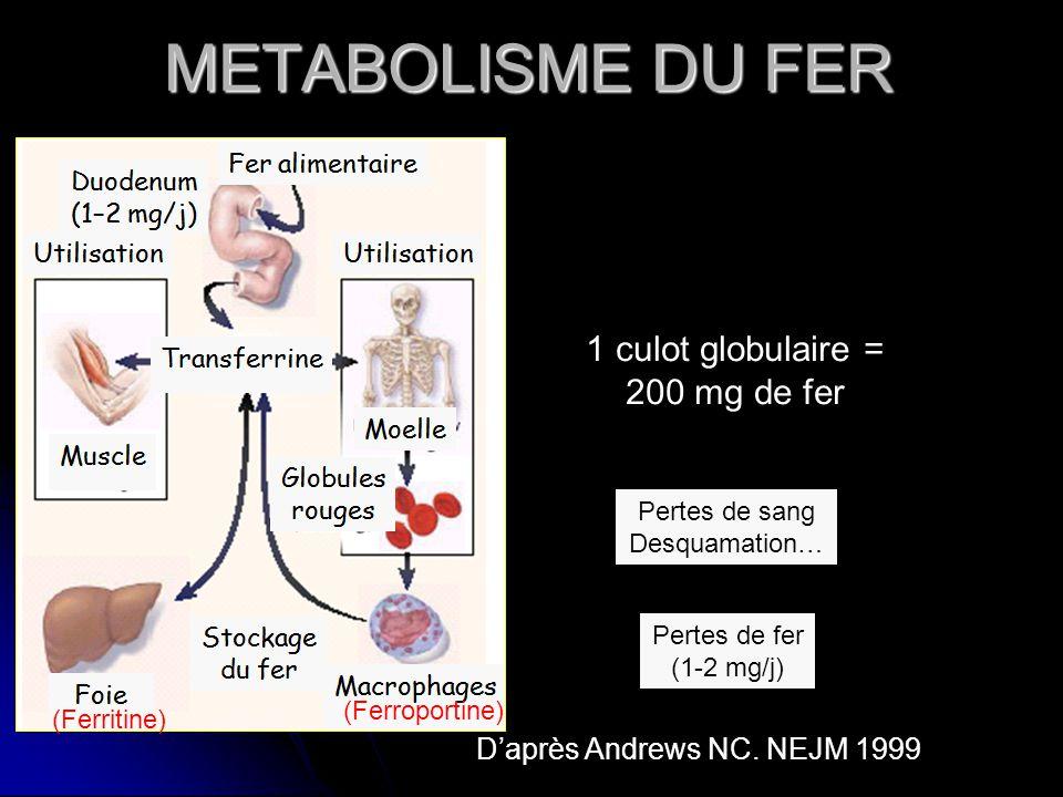 Daprès Andrews NC. NEJM 1999 1 culot globulaire = 200 mg de fer Pertes de fer (1-2 mg/j) Pertes de sang Desquamation… METABOLISME DU FER (Ferritine) (