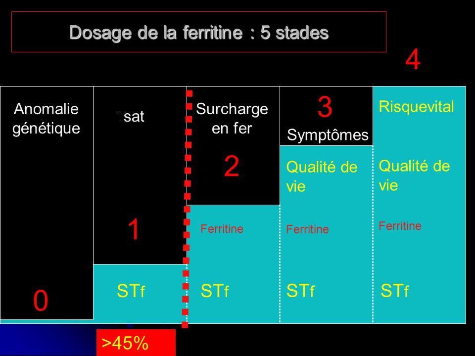 Dosage de la ferritine : 5 stades 0 2 3 4 ST f Ferritine Qualité de vie ST f Risquevital Ferritine ST f Qualité de vie 1 ST f >45% Anomalie génétique