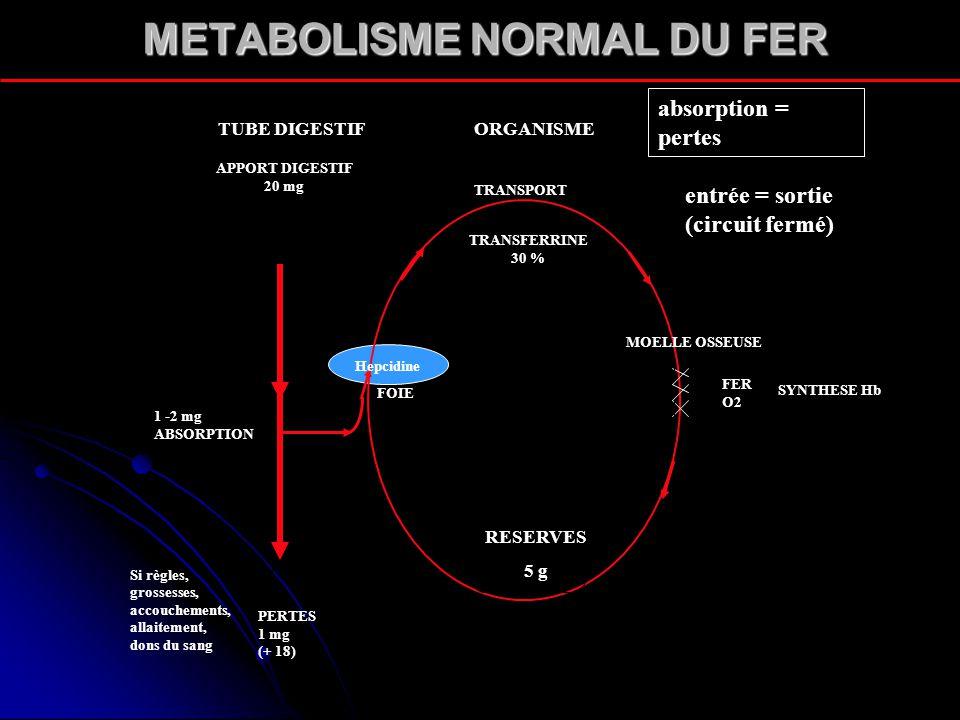 METABOLISME NORMAL DU FER Hepcidine FOIE 1 -2 mg ABSORPTION TRANSPORT TRANSFERRINE 30 % MOELLE OSSEUSE FER O2 SYNTHESE Hb RESERVES 5 g APPORT DIGESTIF