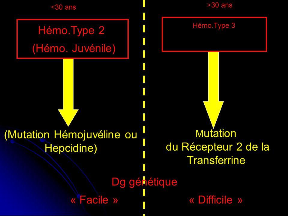 M utation du Récepteur 2 de la Transferrine <30 ans >30 ans (Mutation Hémojuvéline ou Hepcidine) (Hémo. Juvénile) Hémo.Type 2 Hémo.Type 3 Dg génétique