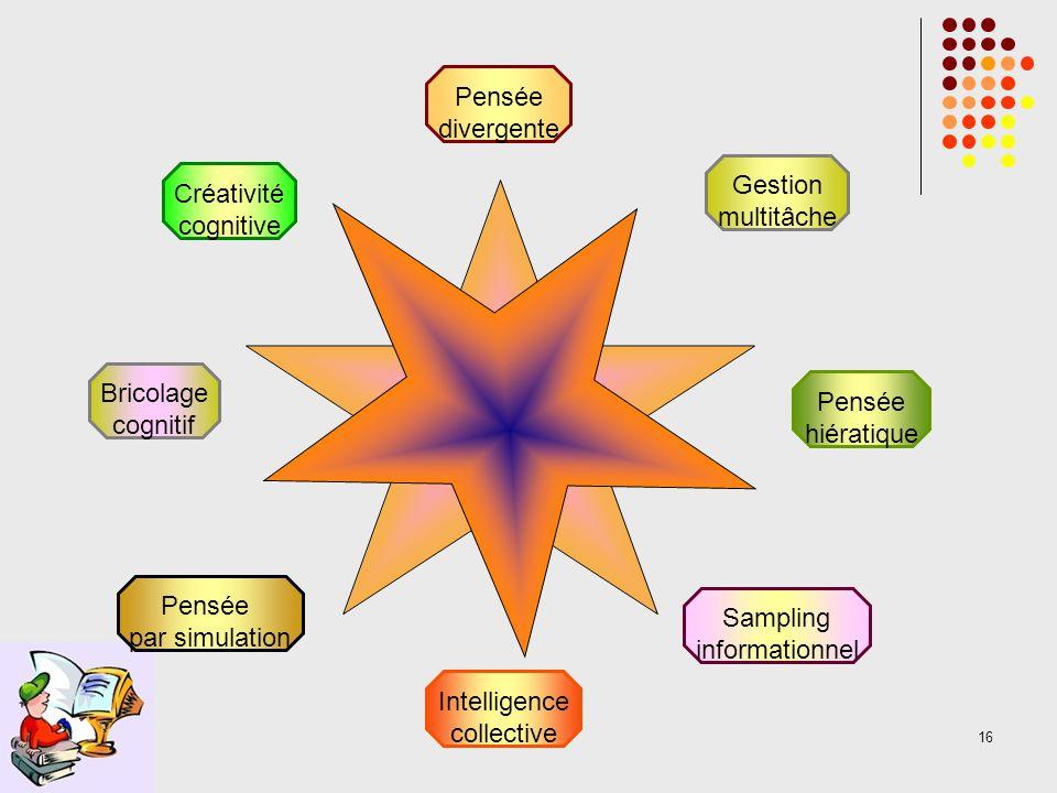 16 Pensée divergente Gestion multitâche Pensée hiératique Intelligence collective Sampling informationnel Créativité cognitive Bricolage cognitif Pensée par simulation