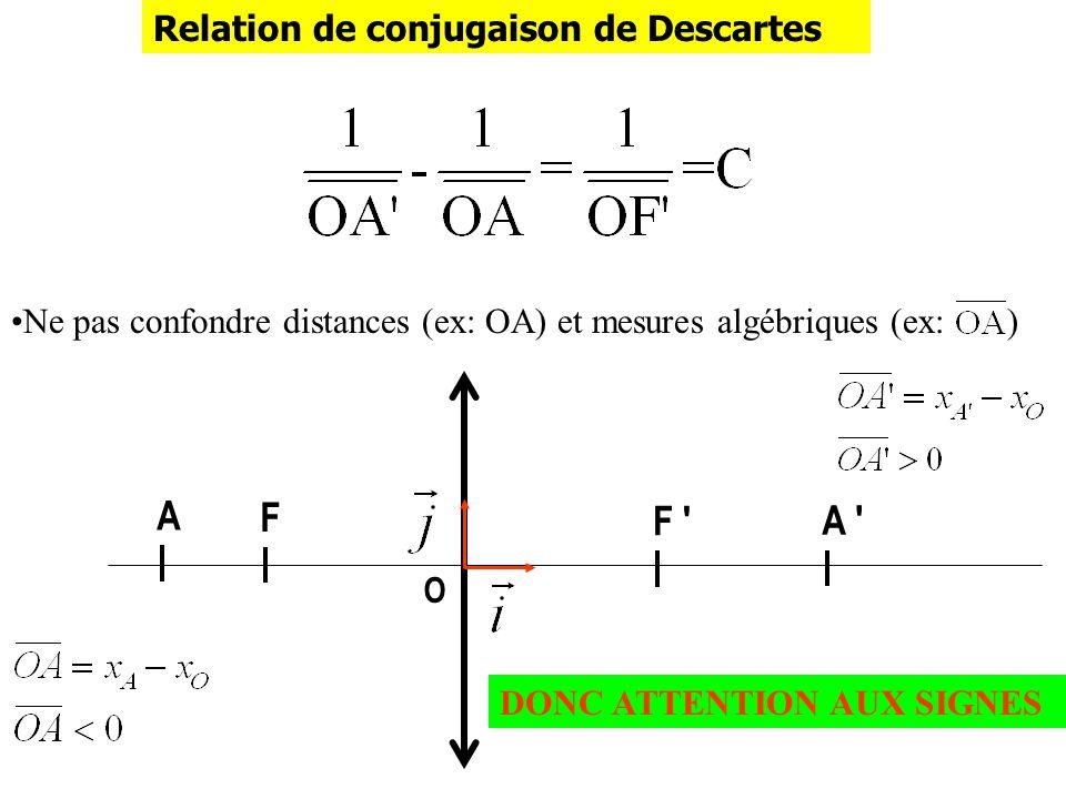 Relation de conjugaison de Descartes Ne pas confondre distances (ex: OA) et mesures algébriques (ex: ) F ' F O A ' A DONC ATTENTION AUX SIGNES