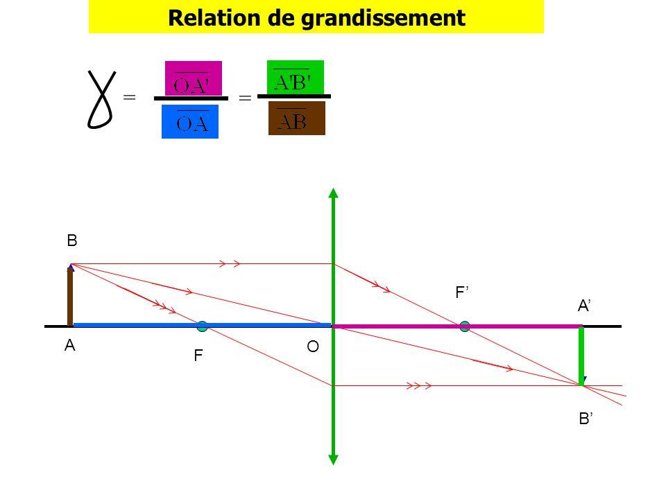 A B A B O F F Relation de grandissement = =