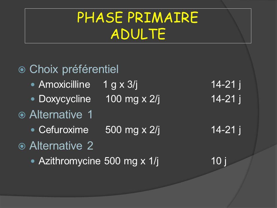 PHASE PRIMAIRE ADULTE Choix préférentiel Amoxicilline 1 g x 3/j 14-21 j Doxycycline 100 mg x 2/j 14-21 j Alternative 1 Cefuroxime 500 mg x 2/j14-21 j