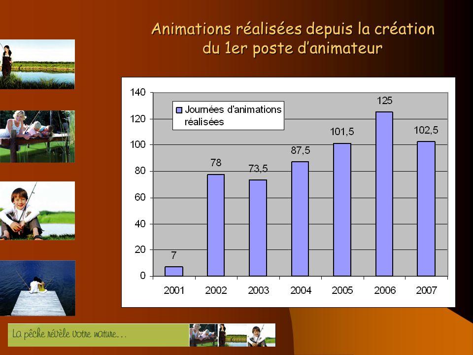 Animations réalisées depuis la création du 1er poste danimateur