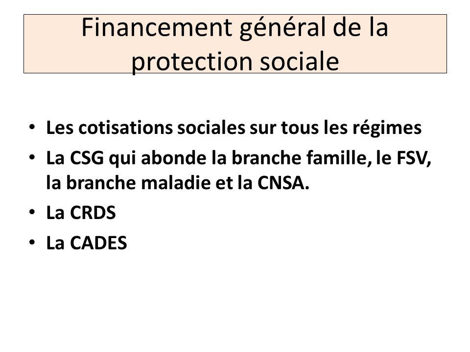 Financement général de la protection sociale Les cotisations sociales sur tous les régimes La CSG qui abonde la branche famille, le FSV, la branche ma