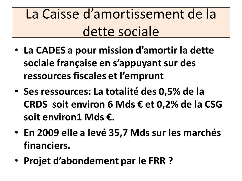 La Caisse damortissement de la dette sociale La CADES a pour mission damortir la dette sociale française en sappuyant sur des ressources fiscales et l