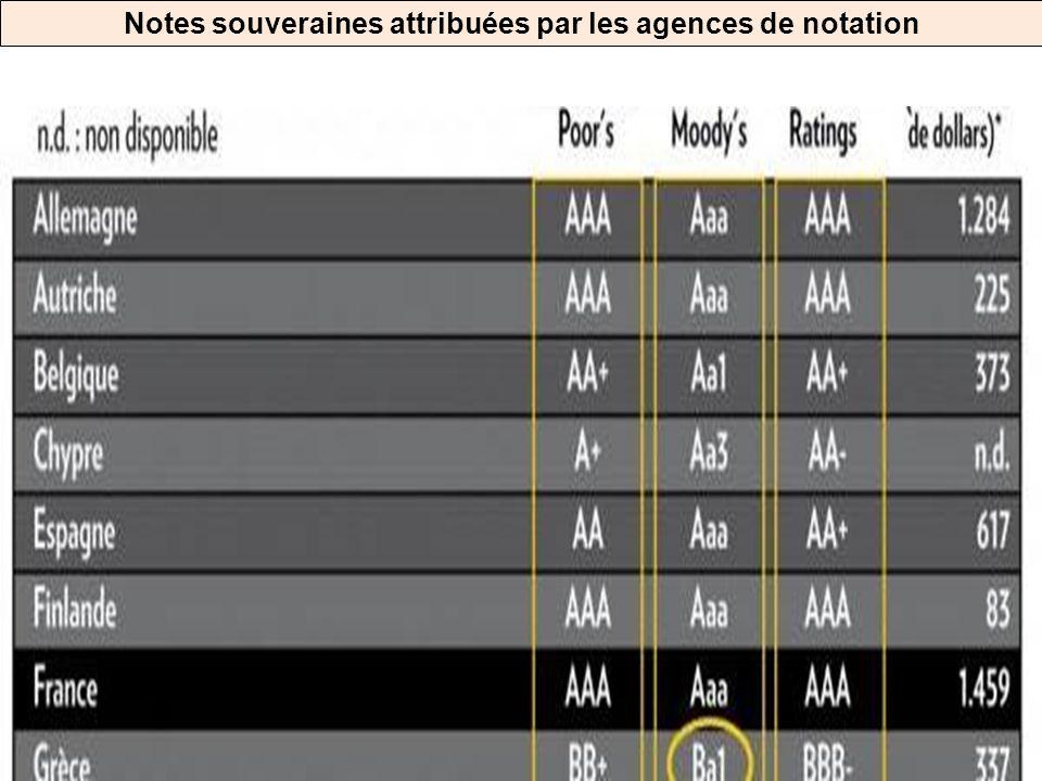 Notes souveraines attribuées par les agences de notation