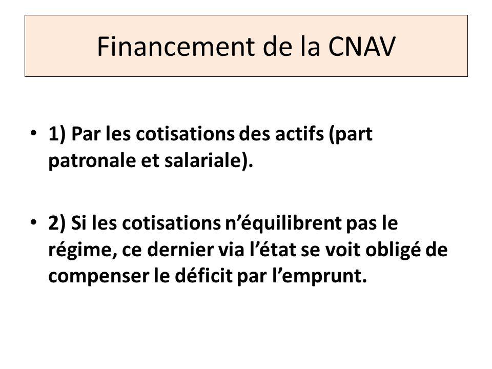 Financement de la CNAV 1) Par les cotisations des actifs (part patronale et salariale). 2) Si les cotisations néquilibrent pas le régime, ce dernier v