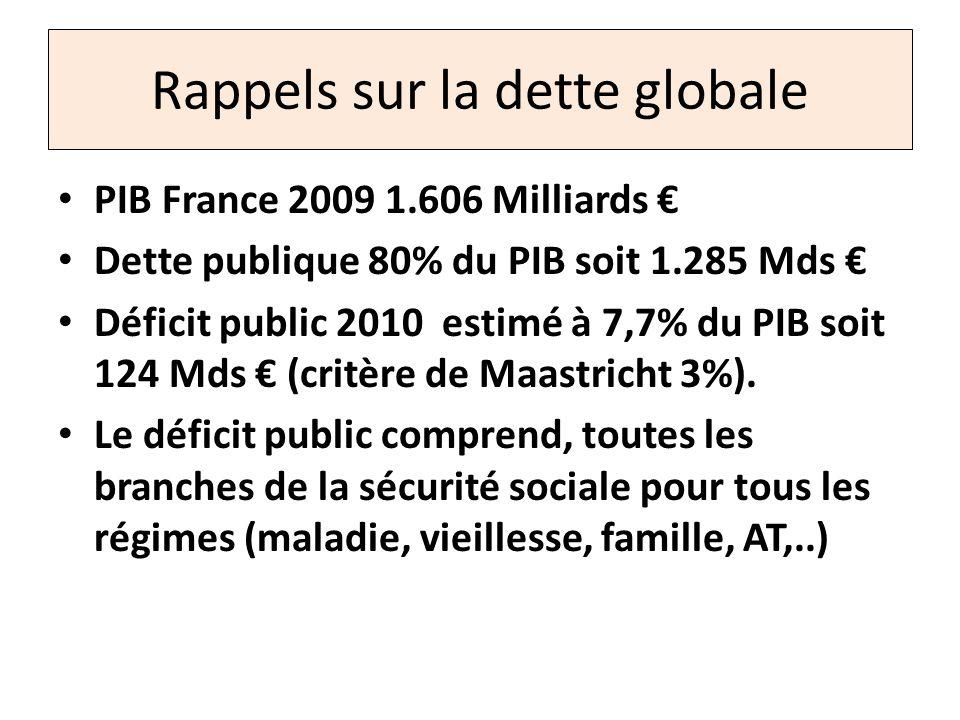 Rappels sur la dette globale PIB France 2009 1.606 Milliards Dette publique 80% du PIB soit 1.285 Mds Déficit public 2010 estimé à 7,7% du PIB soit 12