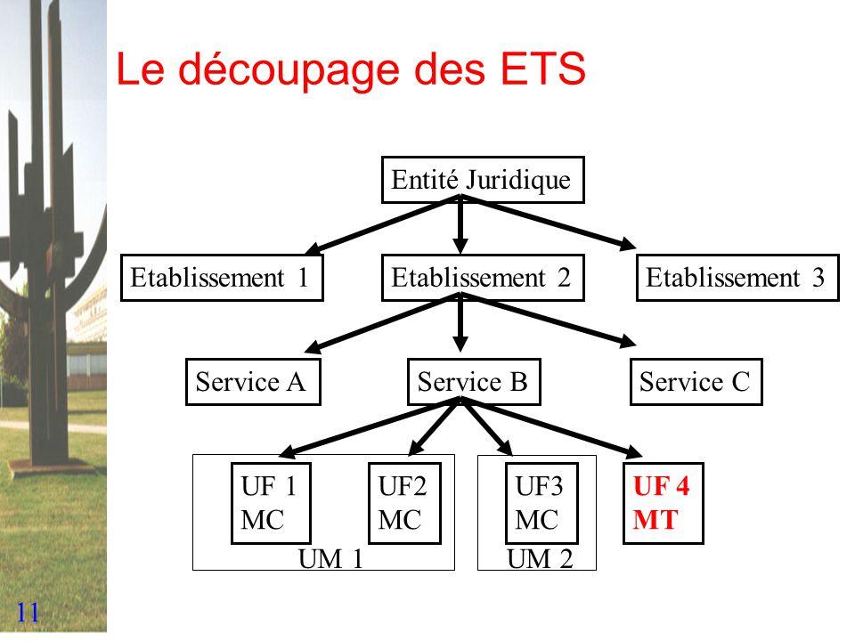 11 Le découpage des ETS Entité Juridique Etablissement 3Etablissement 2Etablissement 1 Service AService BService C UF 1 MC UF2 MC UF3 MC UF 4 MT UM 1U