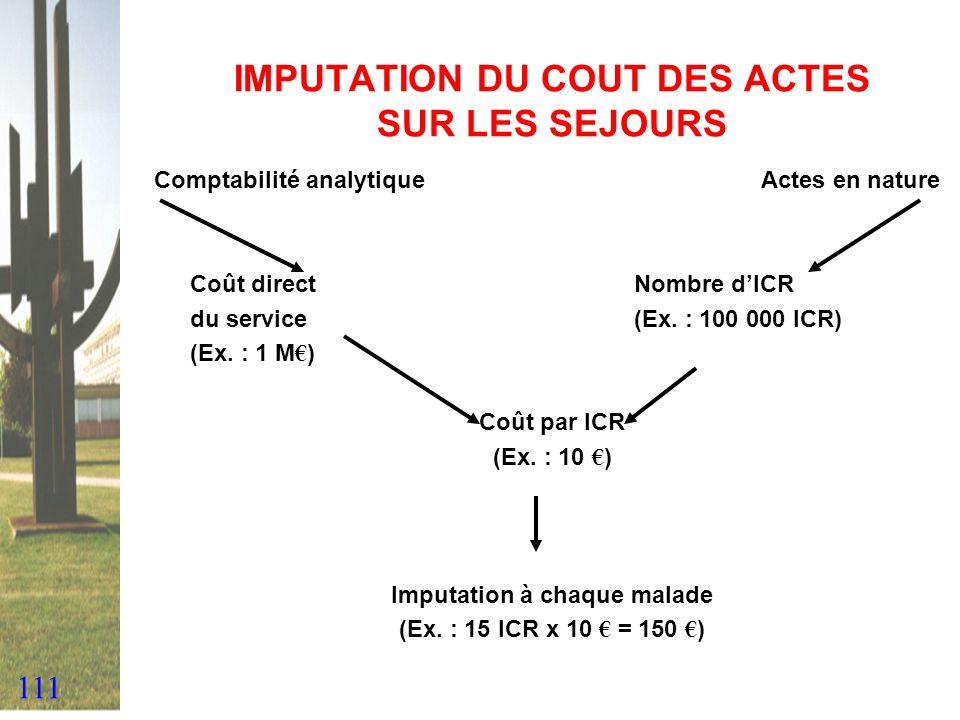 111 IMPUTATION DU COUT DES ACTES SUR LES SEJOURS Comptabilité analytique Actes en nature Coût directNombre dICR du service(Ex. : 100 000 ICR) (Ex. : 1