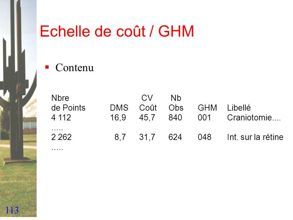 113 Echelle de coût / GHM Contenu Nbre CV Nb de PointsDMSCoût ObsGHMLibellé 4 11216,945,7840001Craniotomie......... 2 262 8,731,7624048Int. sur la rét