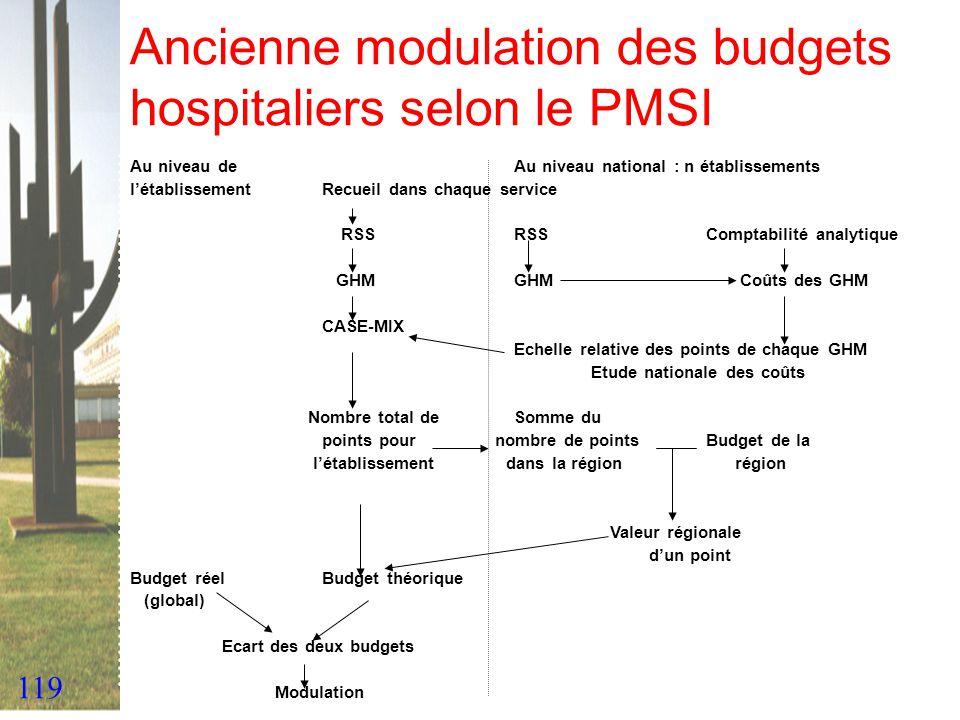 119 Ancienne modulation des budgets hospitaliers selon le PMSI Au niveau de Au niveau national : n établissements létablissementRecueil dans chaque se