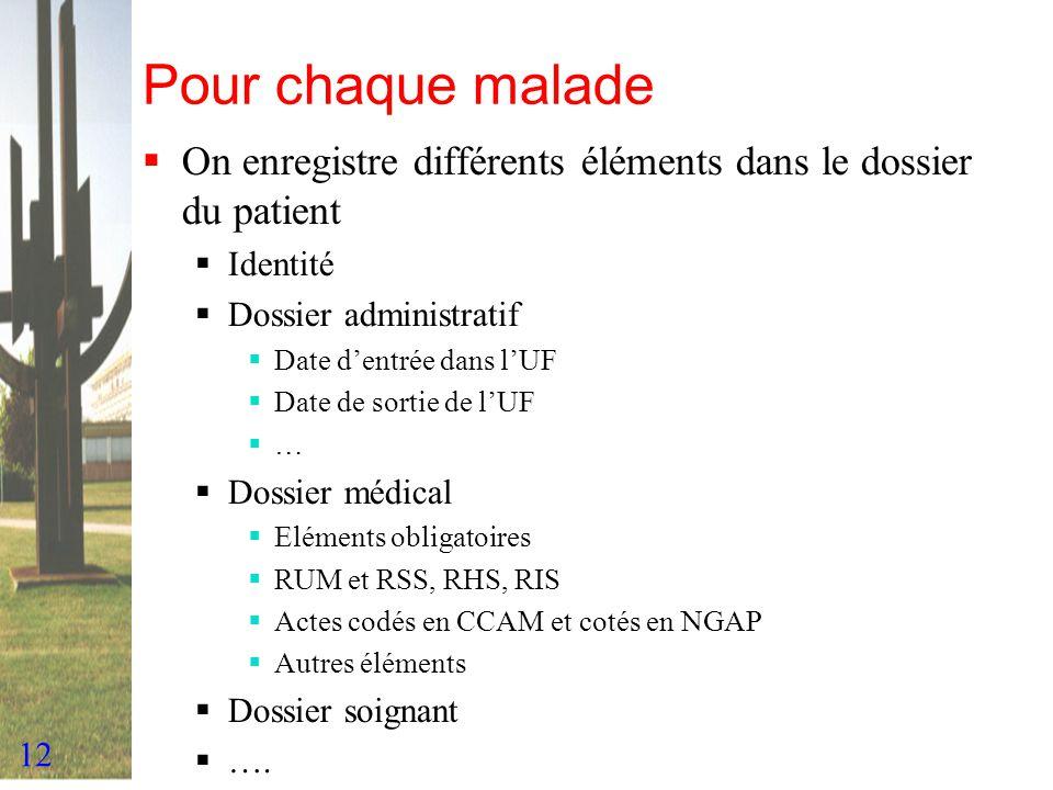 12 Pour chaque malade On enregistre différents éléments dans le dossier du patient Identité Dossier administratif Date dentrée dans lUF Date de sortie