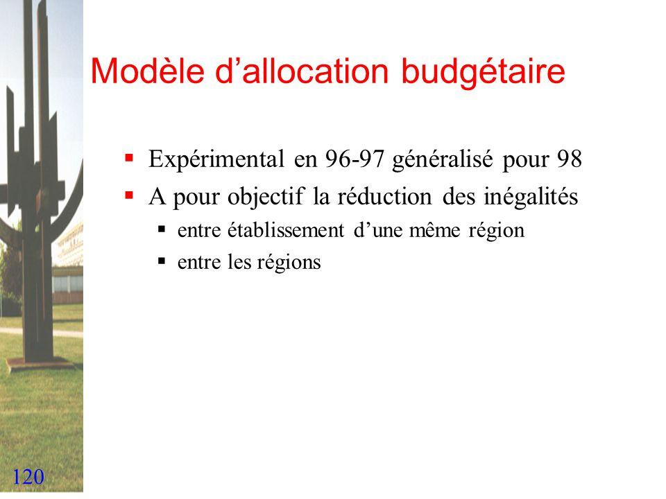 120 Modèle dallocation budgétaire Expérimental en 96-97 généralisé pour 98 A pour objectif la réduction des inégalités entre établissement dune même r