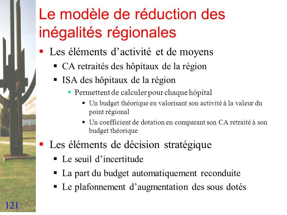 121 Le modèle de réduction des inégalités régionales Les éléments dactivité et de moyens CA retraités des hôpitaux de la région ISA des hôpitaux de la