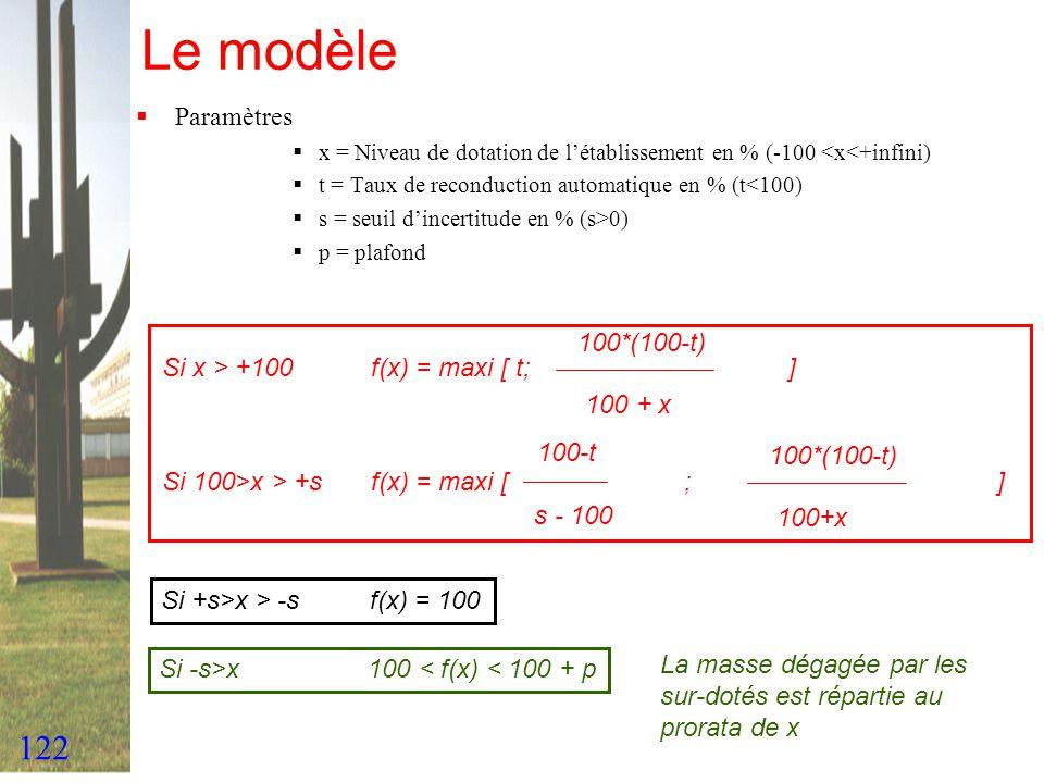 122 Le modèle Paramètres x = Niveau de dotation de létablissement en % (-100 <x<+infini) t = Taux de reconduction automatique en % (t<100) s = seuil d