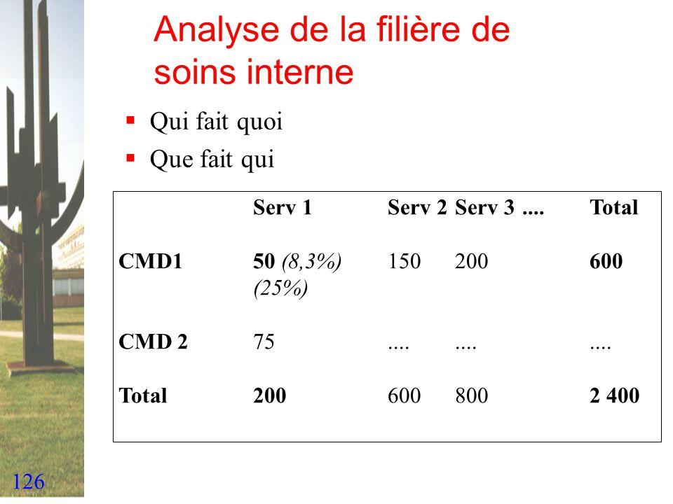 126 Analyse de la filière de soins interne Qui fait quoi Que fait qui Serv 1Serv 2Serv 3....Total CMD150 (8,3%)150200600 (25%) CMD 275............ Tot