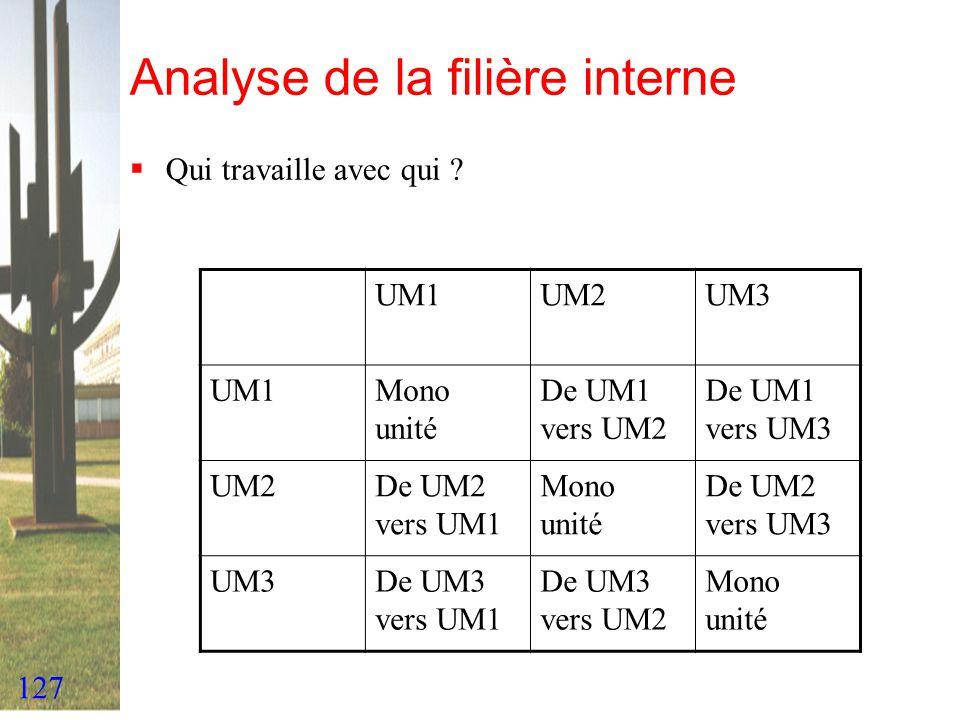 127 Analyse de la filière interne Qui travaille avec qui ? UM1UM2UM3 UM1Mono unité De UM1 vers UM2 De UM1 vers UM3 UM2De UM2 vers UM1 Mono unité De UM