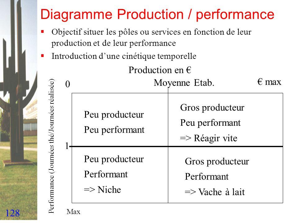 128 Diagramme Production / performance Objectif situer les pôles ou services en fonction de leur production et de leur performance Introduction dune c