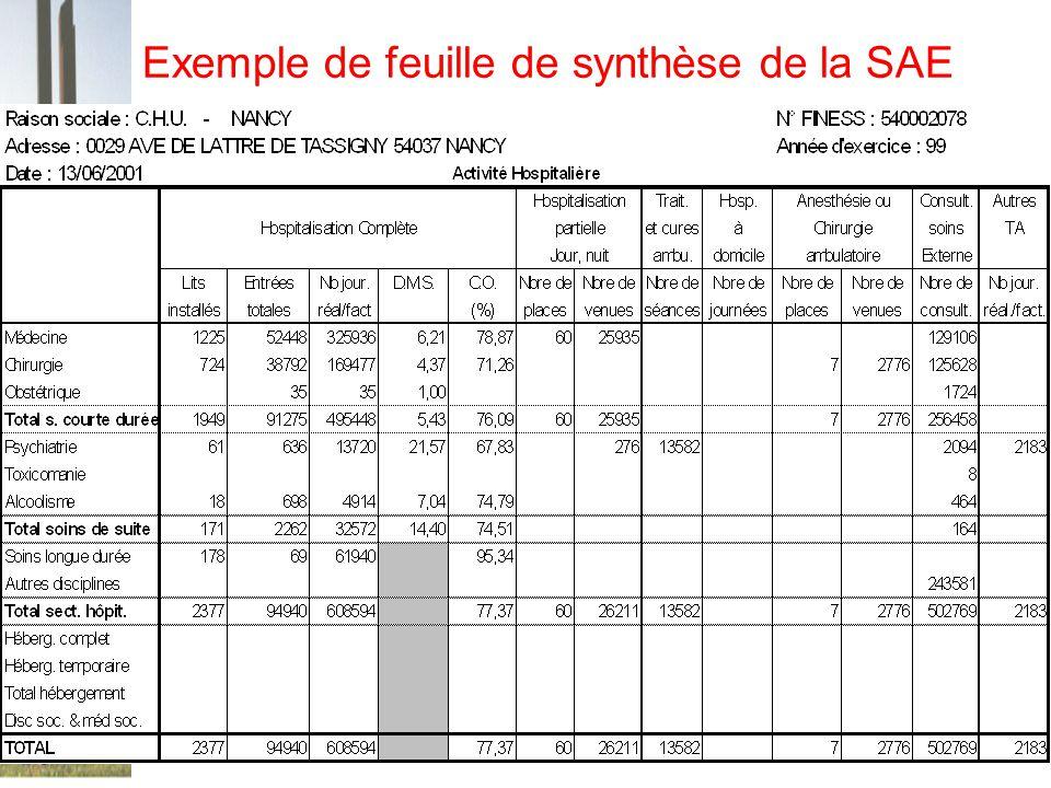16 Exemple de feuille de synthèse de la SAE