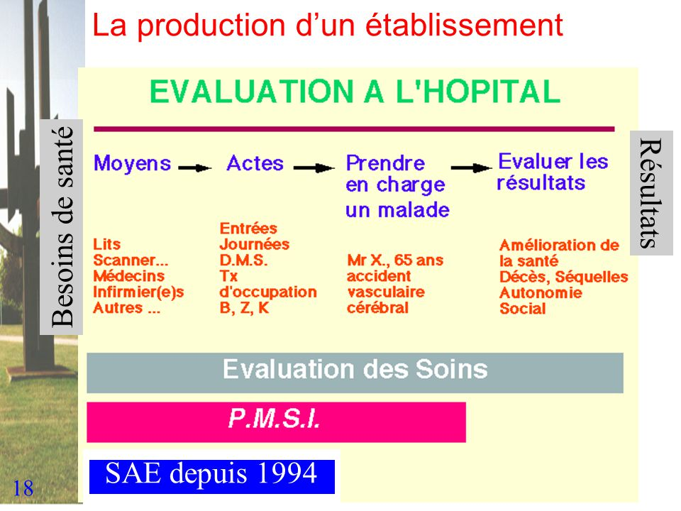 18 La production dun établissement Besoins de santé Résultats SAE depuis 1994