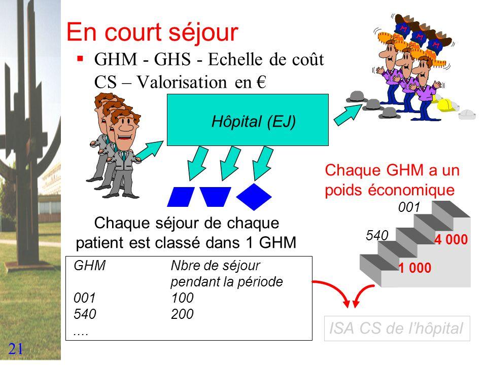 21 En court séjour GHM - GHS - Echelle de coût CS – Valorisation en Hôpital (EJ) Chaque séjour de chaque patient est classé dans 1 GHM GHMNbre de séjo