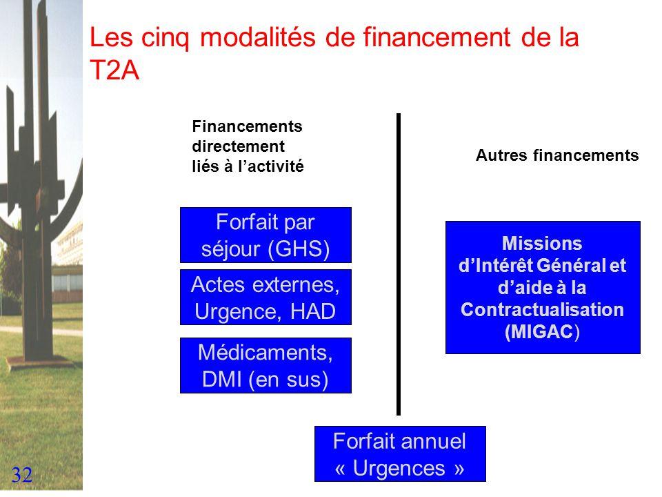 32 Les cinq modalités de financement de la T2A Forfait par séjour (GHS) Actes externes, Urgence, HAD Médicaments, DMI (en sus) Financements directemen