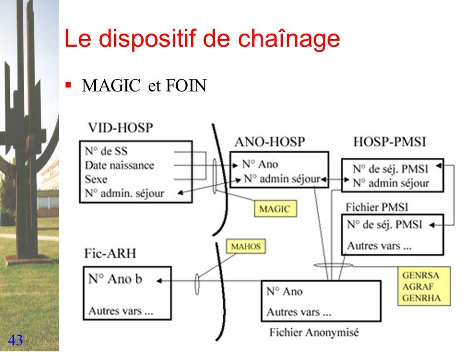 43 Le dispositif de chaînage MAGIC et FOIN