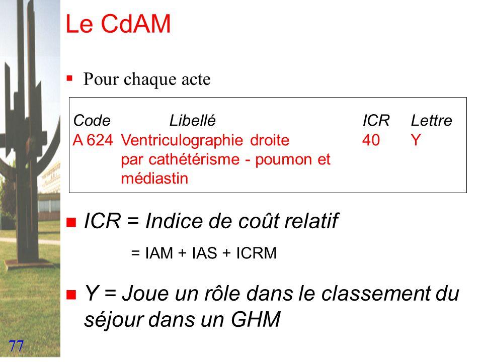 77 Le CdAM Pour chaque acte CodeLibelléICRLettre A 624Ventriculographie droite 40Y par cathétérisme - poumon et médiastin n ICR = Indice de coût relat