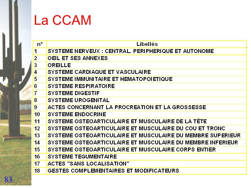 83 La CCAM
