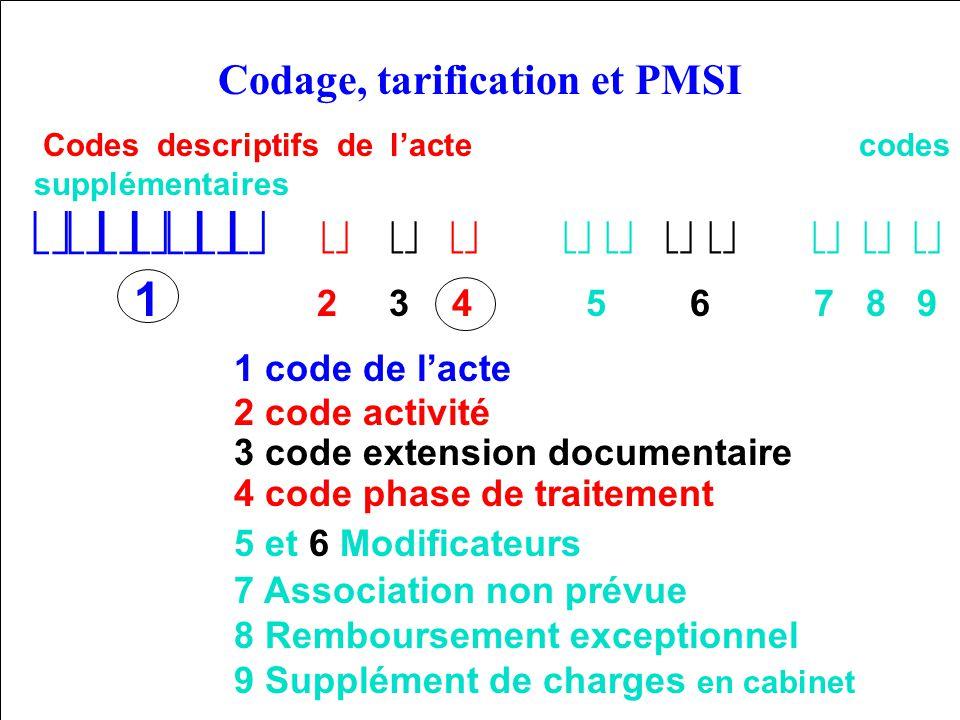 87 La CCAM Codes descriptifs de lacte codes supplémentaires 1 2 3 4 5 6 7 8 9 1 code de lacte 2 code activité 3 code extension documentaire 4 code pha