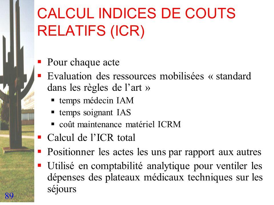 89 CALCUL INDICES DE COUTS RELATIFS (ICR) Pour chaque acte Evaluation des ressources mobilisées « standard dans les règles de lart » temps médecin IAM