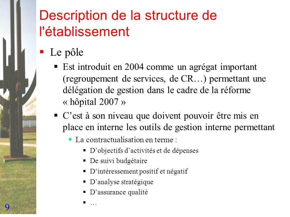 9 Description de la structure de l'établissement Le pôle Est introduit en 2004 comme un agrégat important (regroupement de services, de CR…) permettan