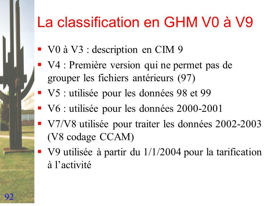 92 La classification en GHM V0 à V9 V0 à V3 : description en CIM 9 V4 : Première version qui ne permet pas de grouper les fichiers antérieurs (97) V5