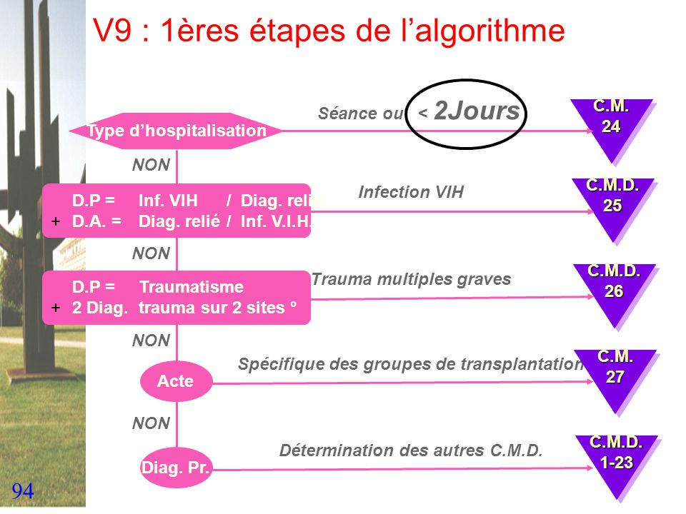 94 V9 : 1ères étapes de lalgorithme Type dhospitalisation Séance ou < 2Jours D.P = Inf. VIH / Diag. relié +D.A. = Diag. relié/ Inf. V.I.H. Infection V