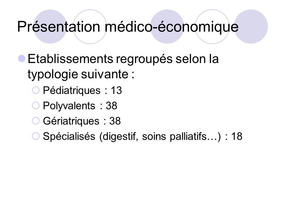 Etablissements regroupés selon la typologie suivante : Pédiatriques : 13 Polyvalents : 38 Gériatriques : 38 Spécialisés (digestif, soins palliatifs…) : 18 Présentation médico-économique