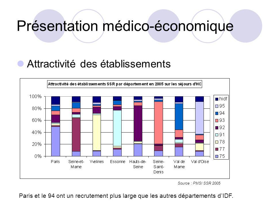 Attractivité des établissements Paris et le 94 ont un recrutement plus large que les autres départements dIDF.