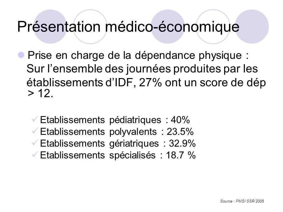 Présentation médico-économique Prise en charge de la dépendance physique : Sur lensemble des journées produites par les établissements dIDF, 27% ont un score de dép > 12.