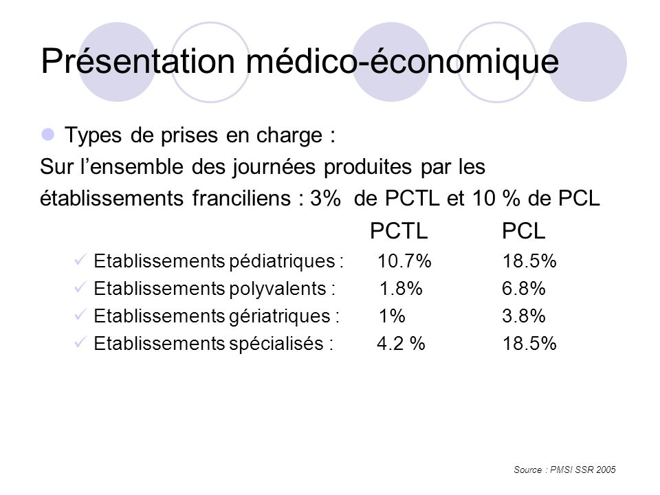 Types de prises en charge : Sur lensemble des journées produites par les établissements franciliens : 3% de PCTL et 10 % de PCL PCTLPCL Etablissements pédiatriques : 10.7%18.5% Etablissements polyvalents : 1.8%6.8% Etablissements gériatriques : 1%3.8% Etablissements spécialisés : 4.2 %18.5% Présentation médico-économique Source : PMSI SSR 2005