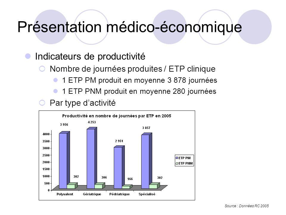 Indicateurs de productivité Nombre de journées produites / ETP clinique 1 ETP PM produit en moyenne 3 878 journées 1 ETP PNM produit en moyenne 280 journées Par type dactivité Présentation médico-économique Source : Données RC 2005